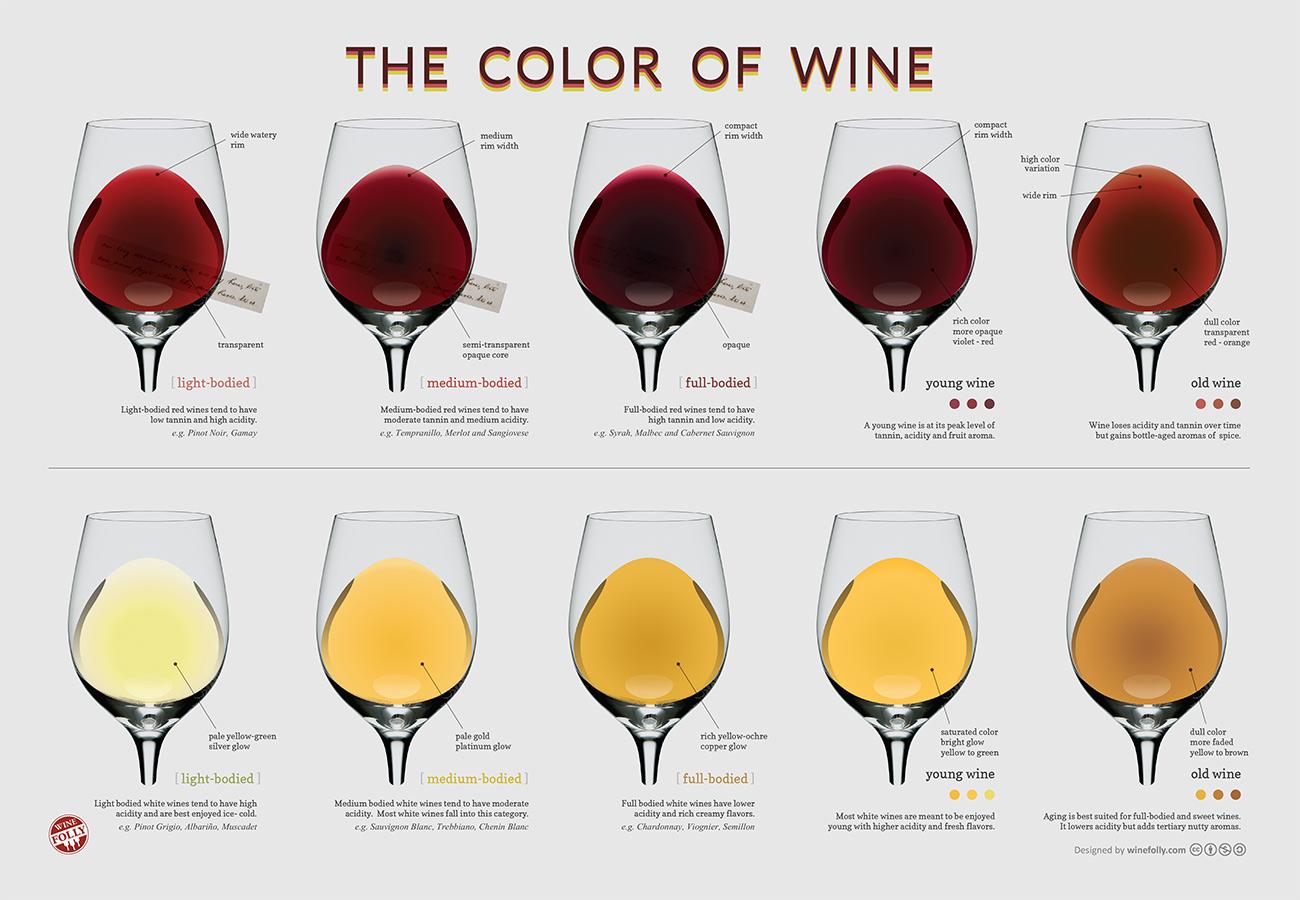 kleurenkaart wijn